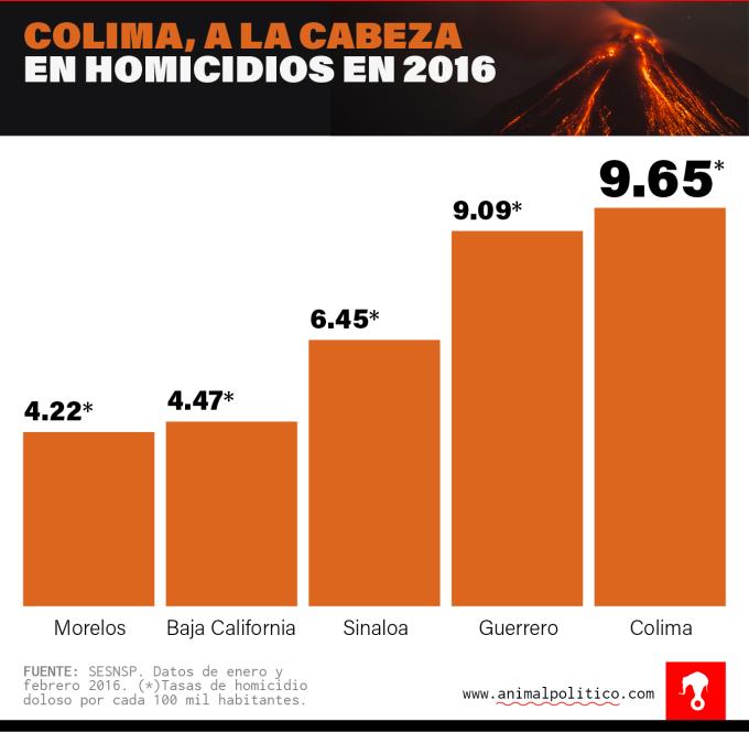 Grafico-Homicidios-Colima-01