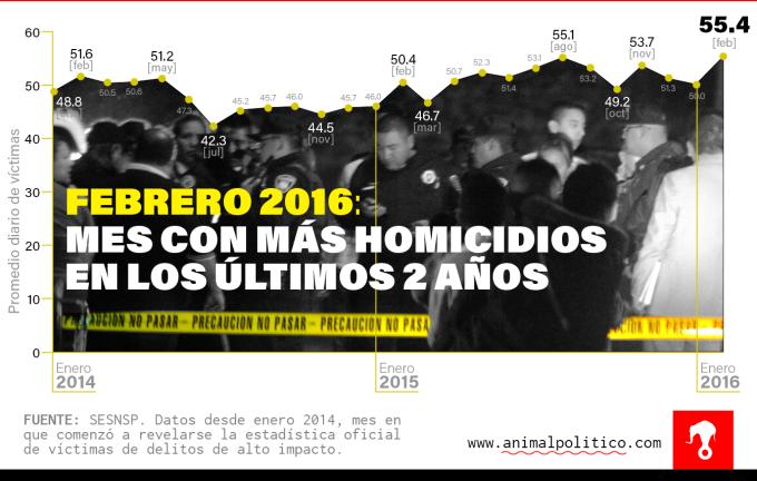 Grafico-Homicidios-Febrero-05